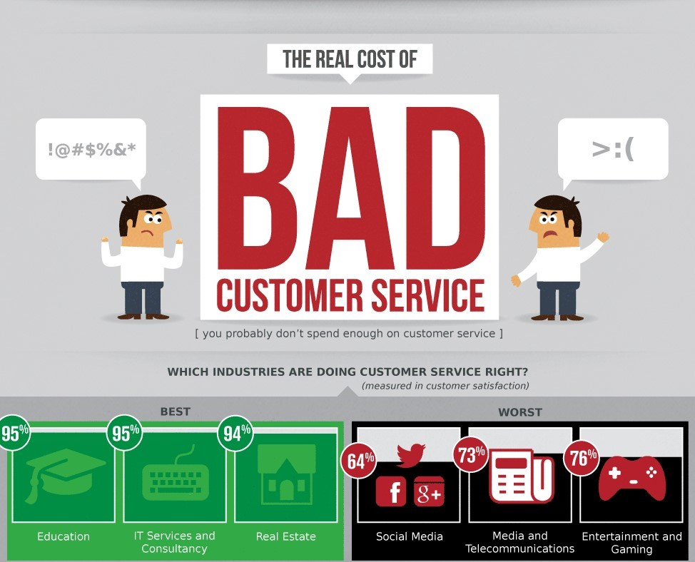 clicksoftware-bad-customer-service-graphic-cropped